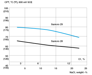 Figure 1. Critical pitting temperature (CPT) as a function of chloride concentrations for cold worked Sanicro 29 and Sanicro 28. The potential was +600 mV vs. SCE.