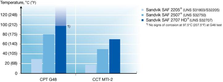 Sandvik SAF 2707 HD™ hyper-duplex stainless steel — Sandvik