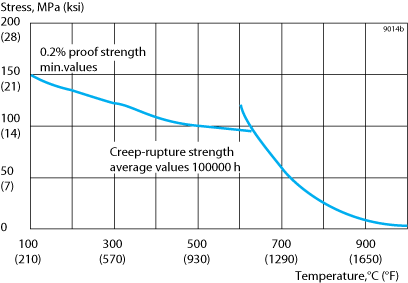 Figure 1. 0.2% proof strength and creep rupture strength at 100 000 h.