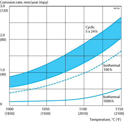 Figure 2. Oxidation in air resulting from cyclic exposure for 5x24 h, with cooling to room temperature every 24 hours and isothermal exposure for 100 and 1000 h respectively. The shaded area indicates the deviation in the values obtained.